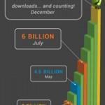 Eventyrlig vekst for Android Market