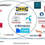 Sbanken på topp i kundeopplevd innovasjon